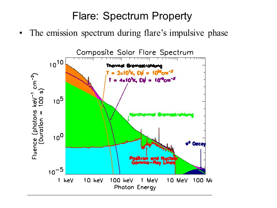 Flare: Spectrum Property The emission spectrum during flare's impulsive phase