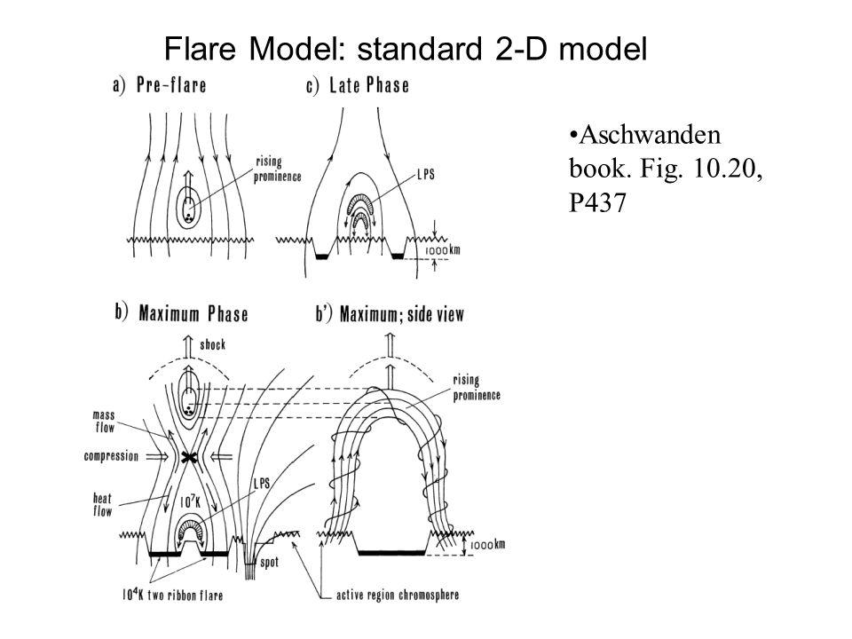 Flare Model: standard 2-D model Aschwanden book. Fig. 10.20, P437