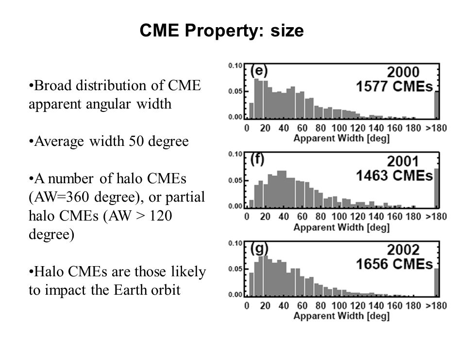 CME Property: size Broad distribution of CME apparent angular width Average width 50 degree A number of halo CMEs (AW=360 degree), or partial halo CMEs (AW > 120 degree) Halo CMEs are those likely to impact the Earth orbit