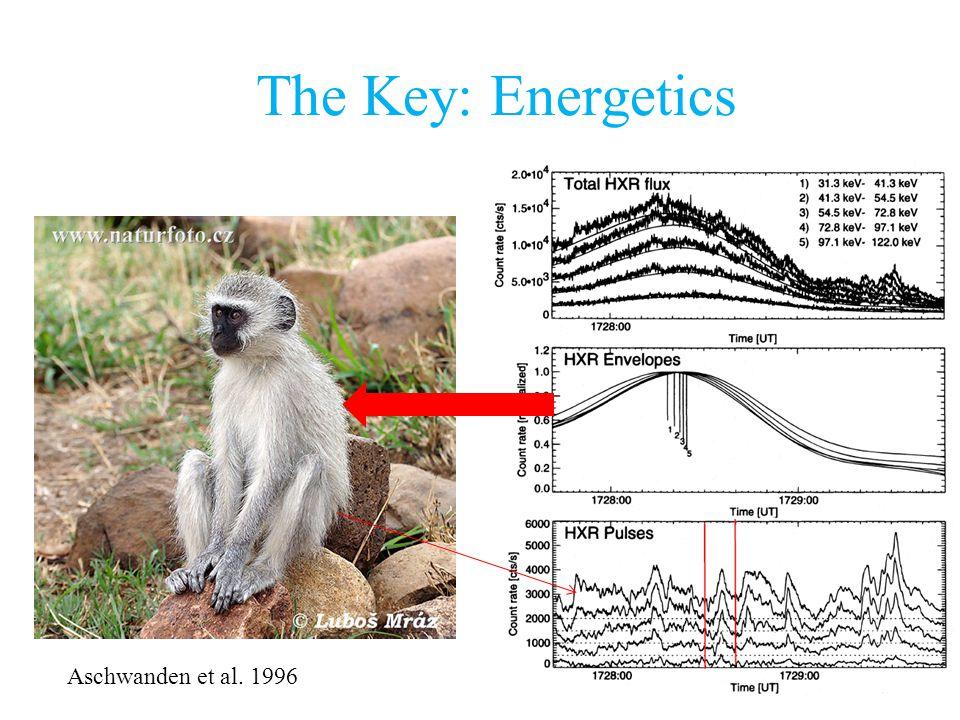 The Key: Energetics Aschwanden et al. 1996