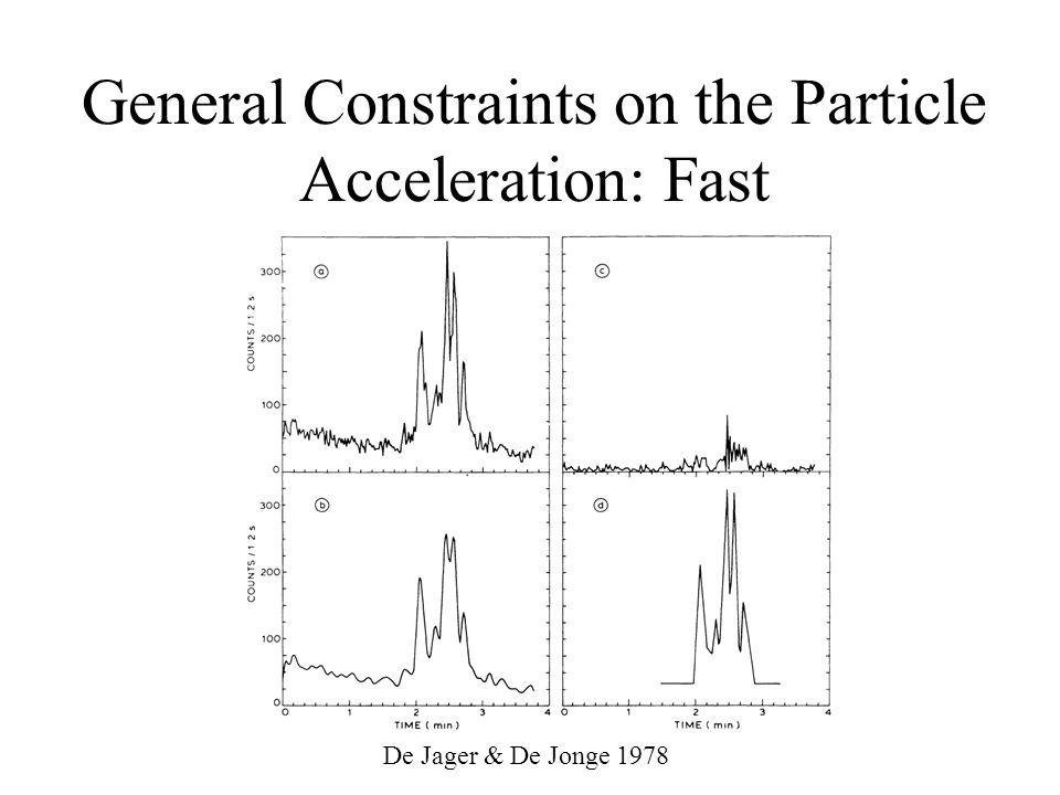 General Constraints on the Particle Acceleration: Fast De Jager & De Jonge 1978