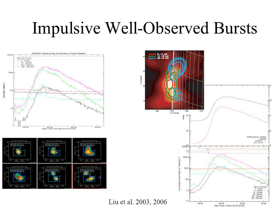 Impulsive Well-Observed Bursts Liu et al. 2003, 2006