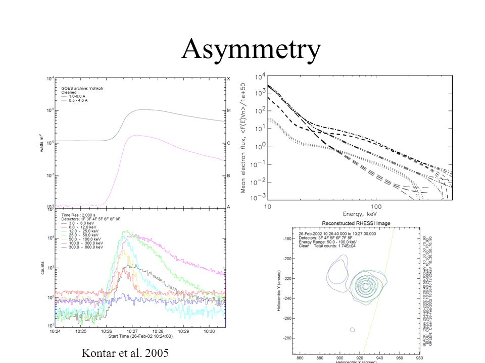 Asymmetry Kontar et al. 2005