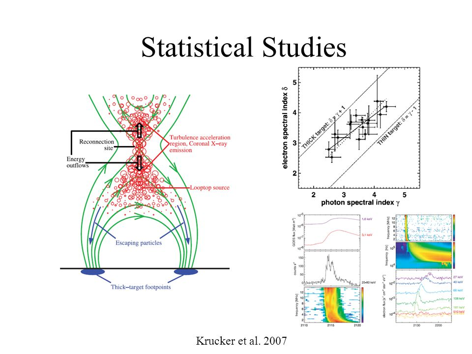Statistical Studies Krucker et al. 2007