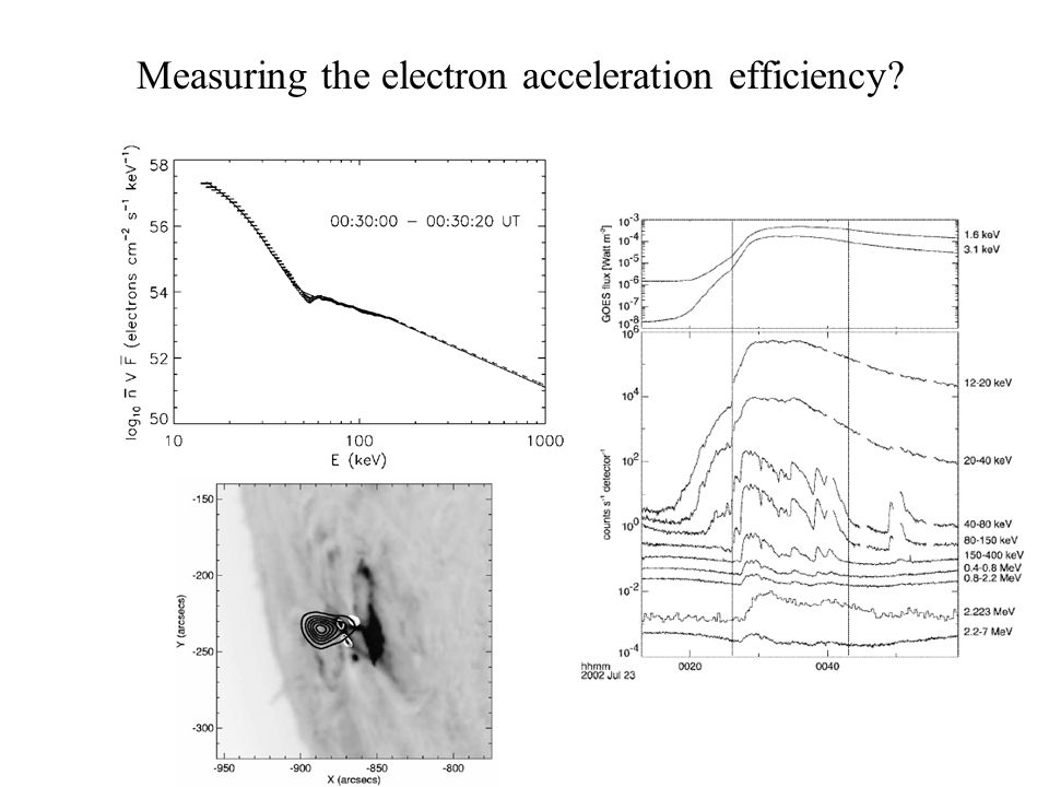 Measuring the electron acceleration efficiency?