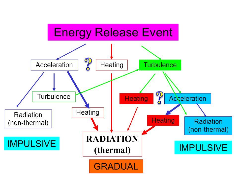Energy Release Event Turbulence Heating Acceleration Radiation (non-thermal) RADIATION (thermal) Radiation (non-thermal) Heating Turbulence Acceleration IMPULSIVE GRADUAL