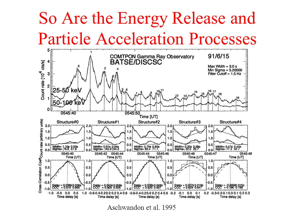 So Are the Energy Release and Particle Acceleration Processes Aschwandon et al. 1995