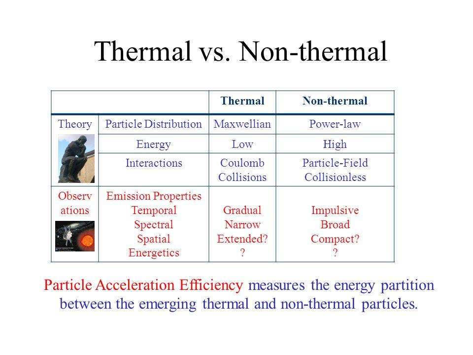 Thermal vs.