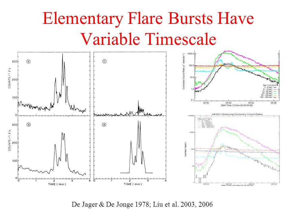 Elementary Flare Bursts Have Variable Timescale De Jager & De Jonge 1978; Liu et al. 2003, 2006
