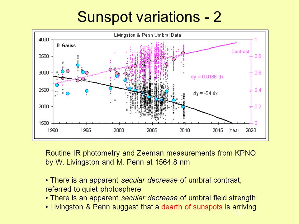 Sunspot variations - 2 Routine IR photometry and Zeeman measurements from KPNO by W.