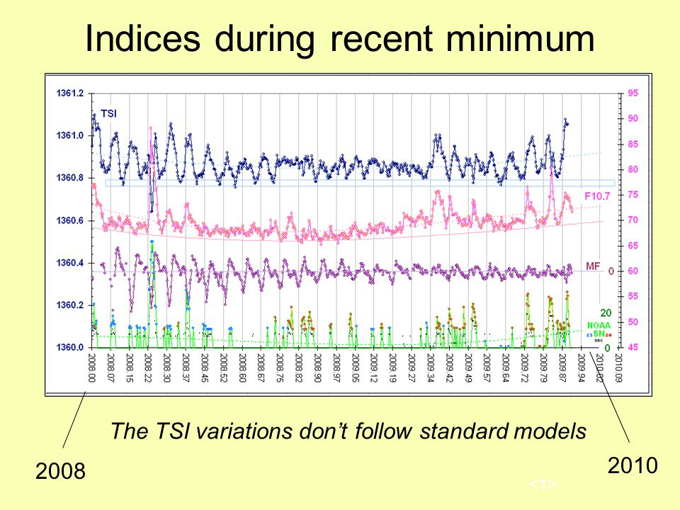 Indices during recent minimum The TSI variations don't follow standard models 2008 2010