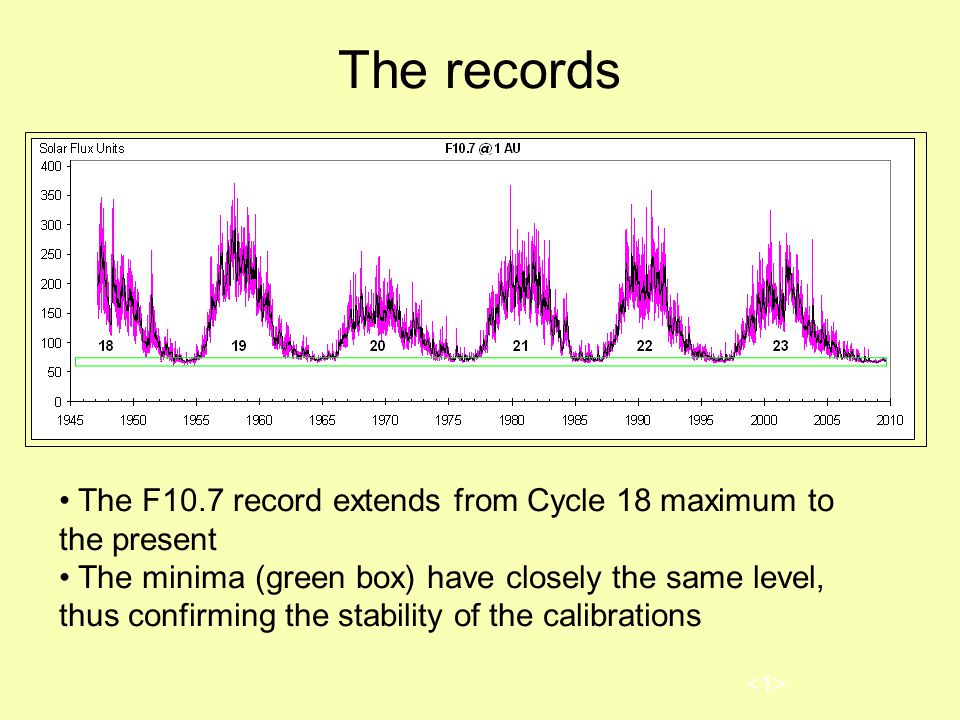 The records The F10.7 record extends from Cycle 18 maximum to the present The minima (green box) have closely the same level, thus confirming the stability of the calibrations