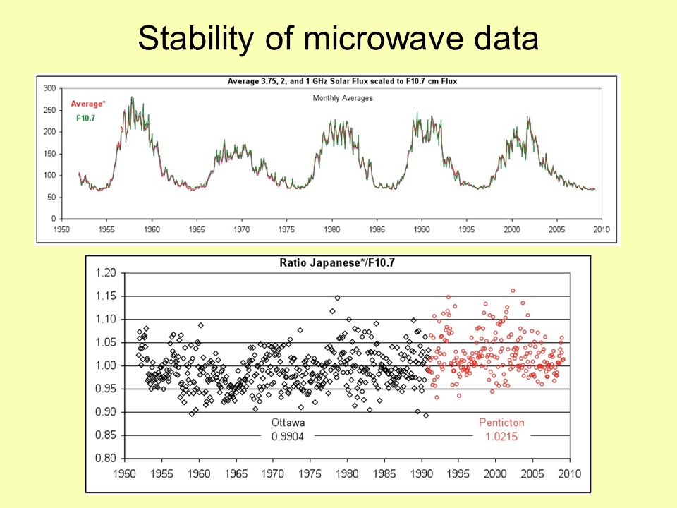 Comparison of F10.7 with SSN The correlation changes significantly during the current cycle (Tapping, 2009)