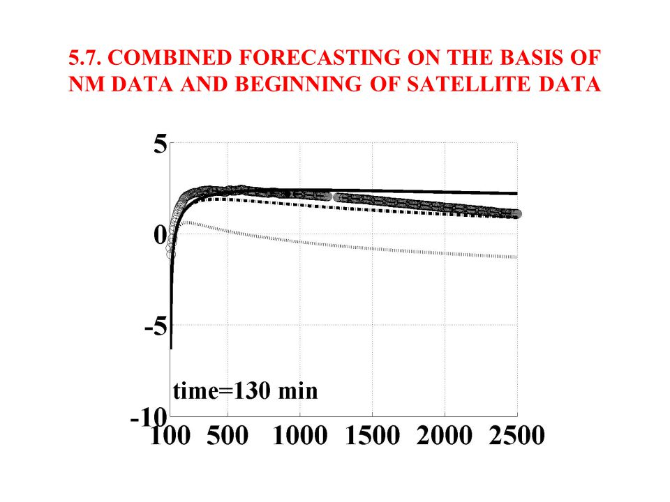 5.6. COMBINED FORECASTING ON THE BASIS OF NM DATA AND BEGINNING OF SATELLITE DATA