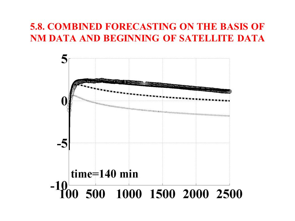 5.7. COMBINED FORECASTING ON THE BASIS OF NM DATA AND BEGINNING OF SATELLITE DATA