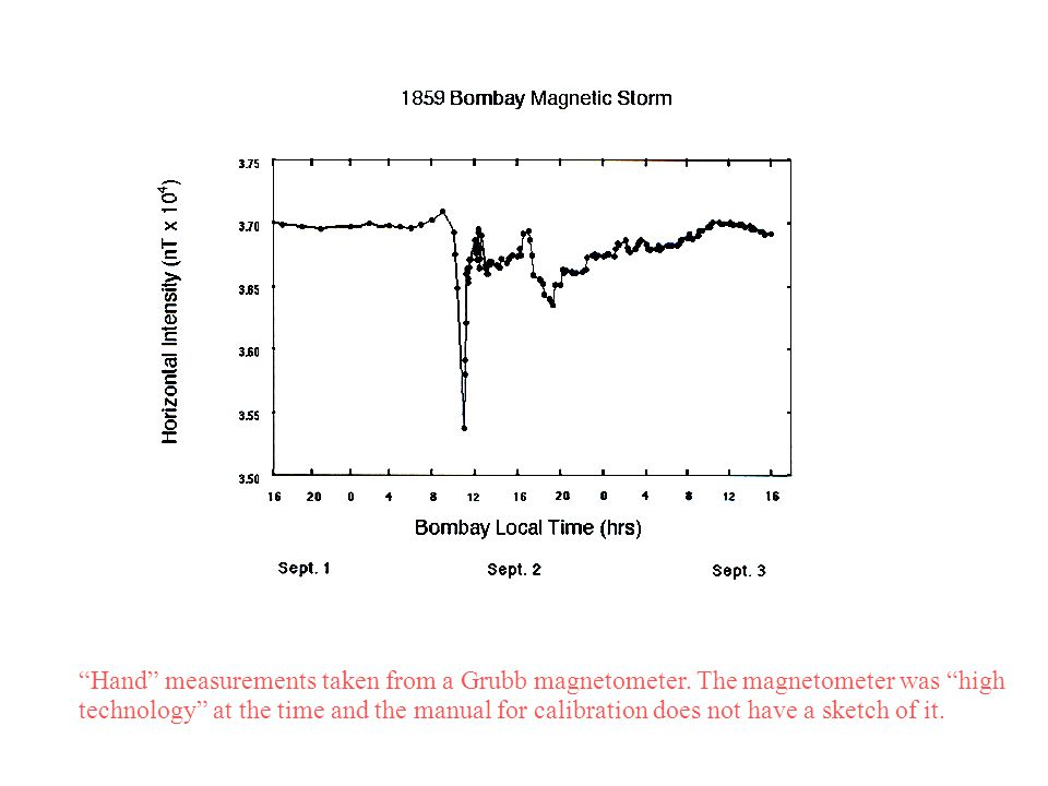 Hand measurements taken from a Grubb magnetometer.