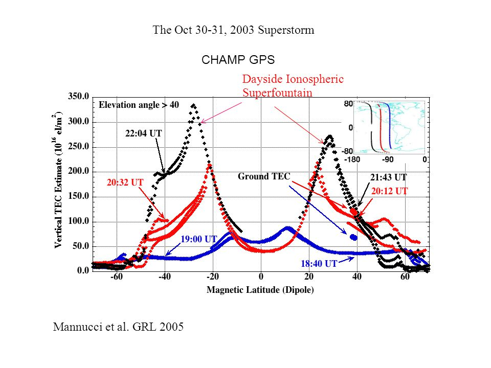 CHAMP GPS Mannucci et al. GRL, 2005 Mannucci et al.