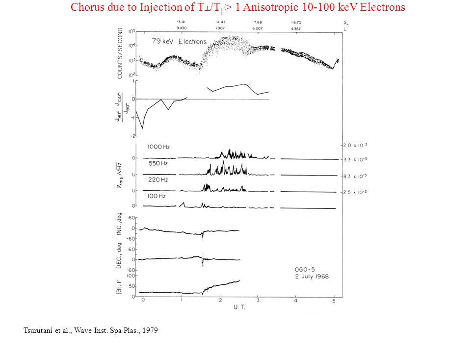 Tsurutani et al., Wave Inst.