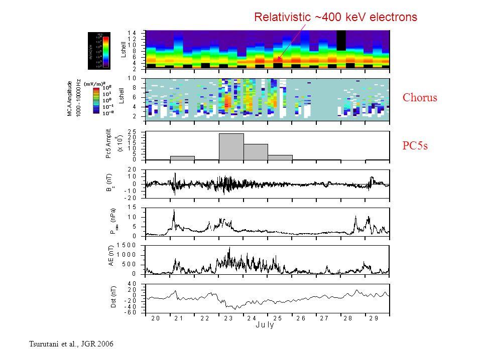 Relativistic ~400 keV electrons Tsurutani et al., JGR 2006 Chorus PC5s