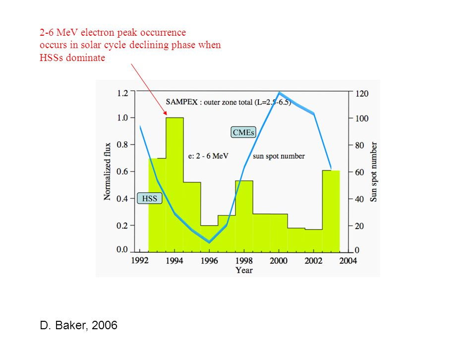 D. Baker, 2006 2-6 MeV electron peak occurrence occurs in solar cycle declining phase when HSSs dominate