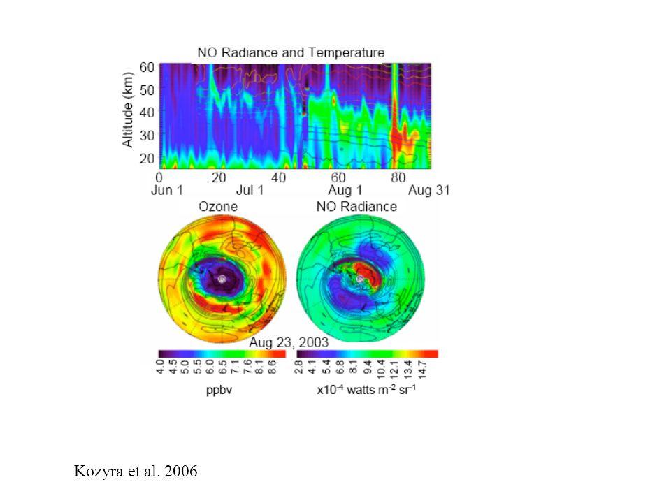 Kozyra et al. 2006