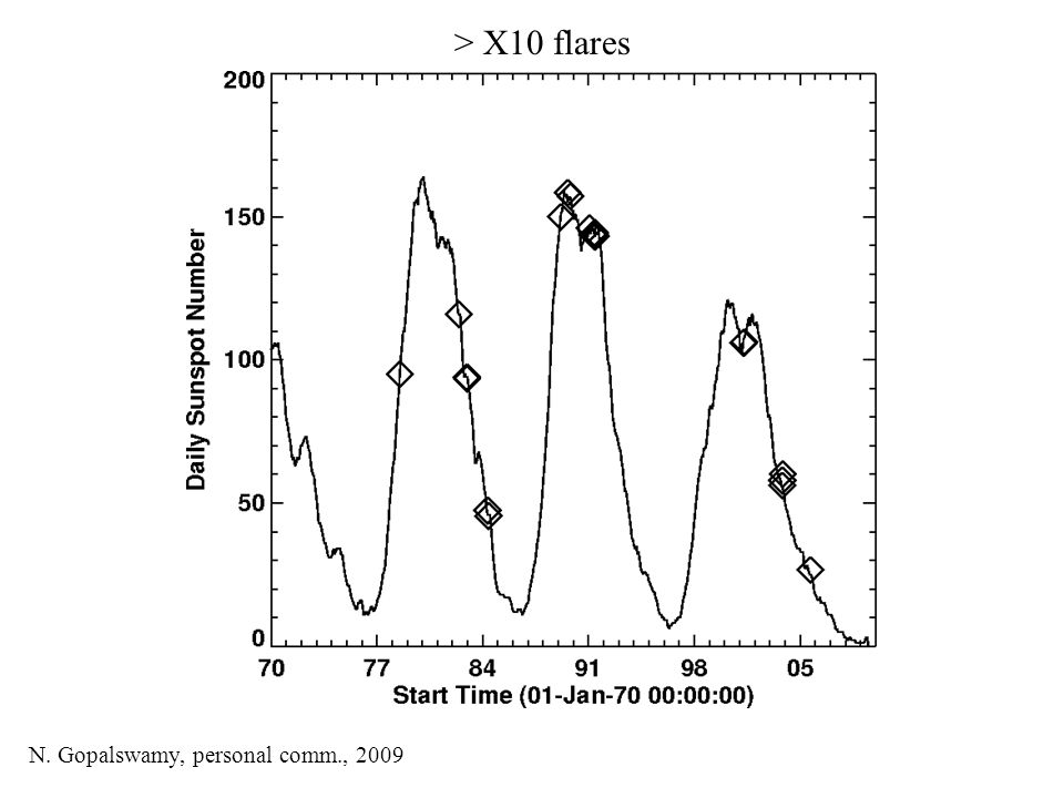 > X10 flares N. Gopalswamy, personal comm., 2009