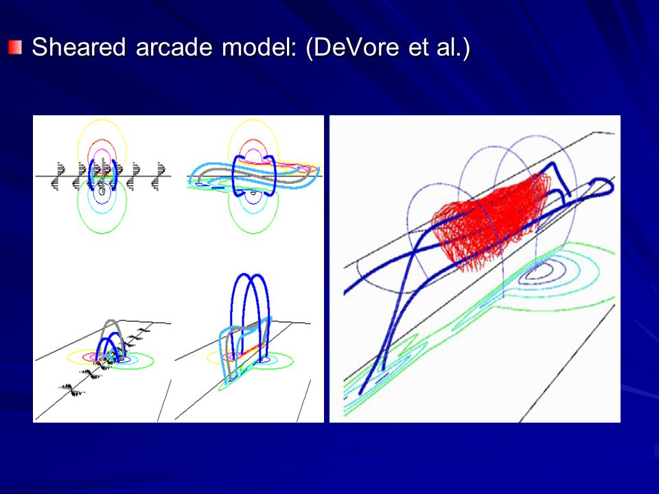 Sheared arcade model: (DeVore et al.)