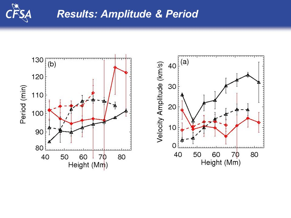 Results: Amplitude & Period