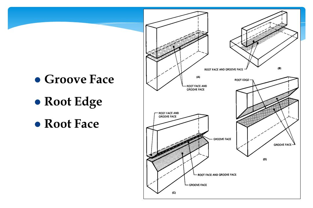 l Groove Face l Root Edge l Root Face