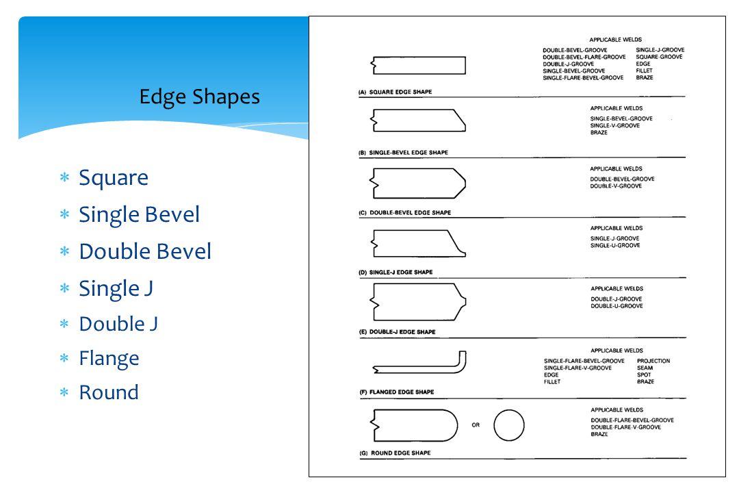 Edge Shapes  Square  Single Bevel  Double Bevel  Single J  Double J  Flange  Round