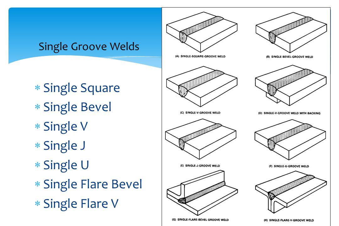 Single Groove Welds  Single Square  Single Bevel  Single V  Single J  Single U  Single Flare Bevel  Single Flare V