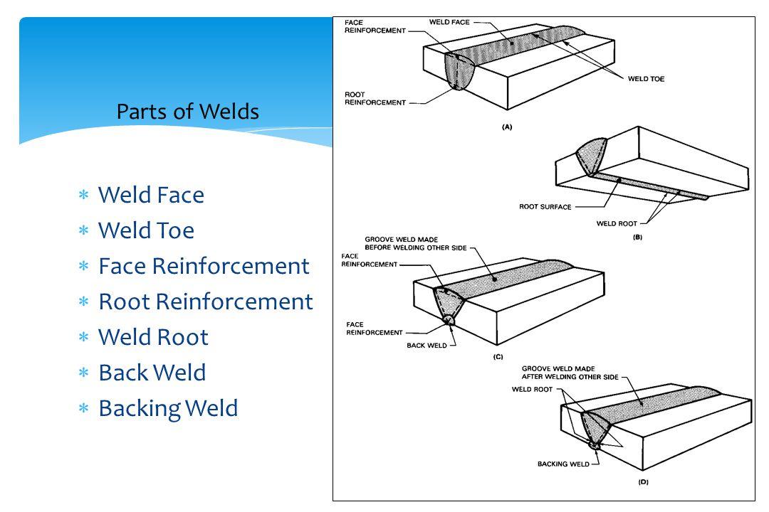 Parts of Welds  Weld Face  Weld Toe  Face Reinforcement  Root Reinforcement  Weld Root  Back Weld  Backing Weld