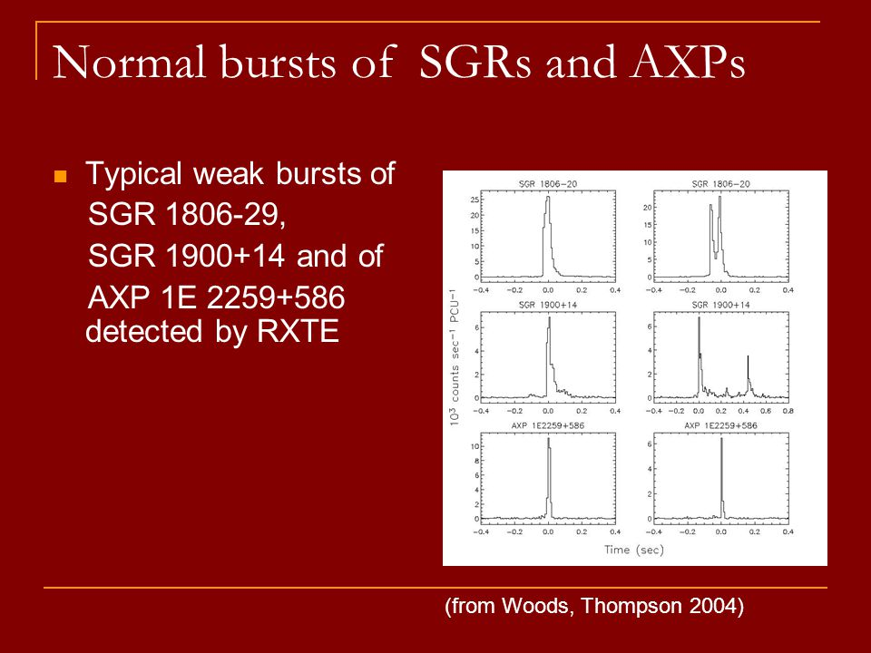 Normal bursts of SGRs and AXPs Typical weak bursts of SGR 1806-29, SGR 1900+14 and of AXP 1E 2259+586 detected by RXTE (from Woods, Thompson 2004)