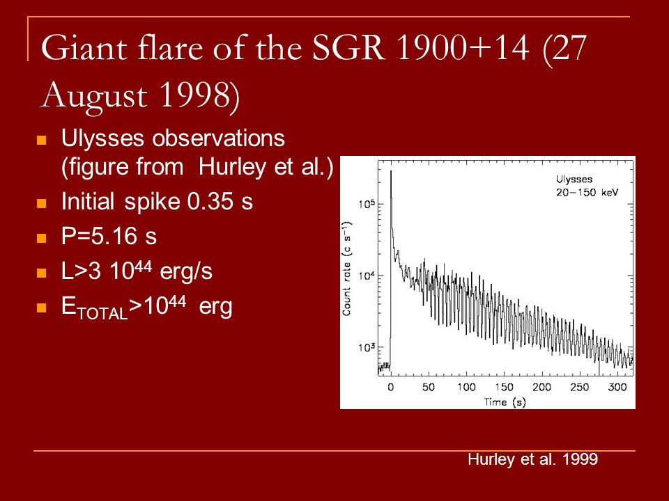 Giant flare of the SGR 1900+14 (27 August 1998) Ulysses observations (figure from Hurley et al.) Initial spike 0.35 s P=5.16 s L>3 10 44 erg/s E TOTAL >10 44 erg Hurley et al.
