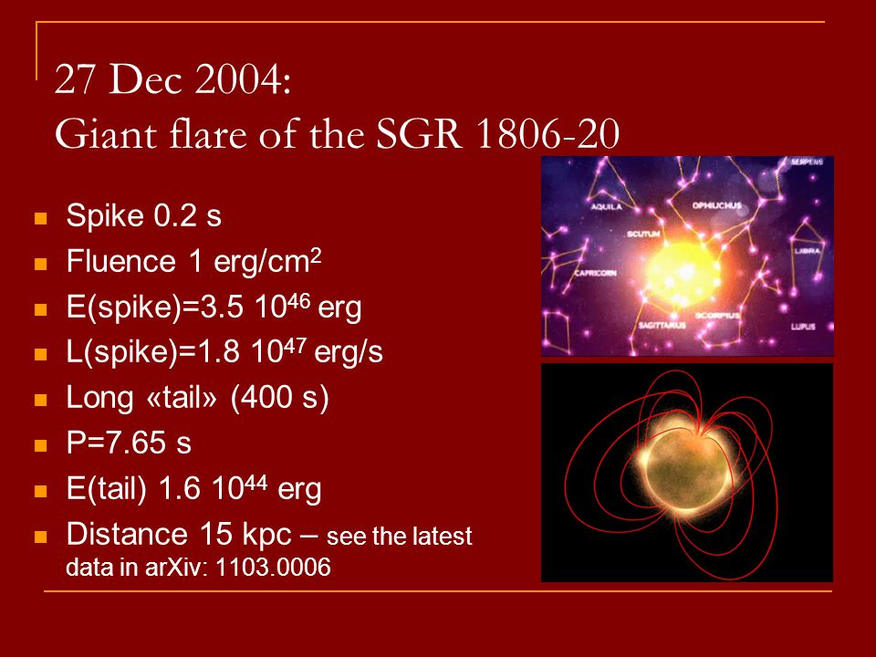 27 Dec 2004: Giant flare of the SGR 1806-20 Spike 0.2 s Fluence 1 erg/cm 2 E(spike)=3.5 10 46 erg L(spike)=1.8 10 47 erg/s Long «tail» (400 s) P=7.65 s E(tail) 1.6 10 44 erg Distance 15 kpc – see the latest data in arXiv: 1103.0006