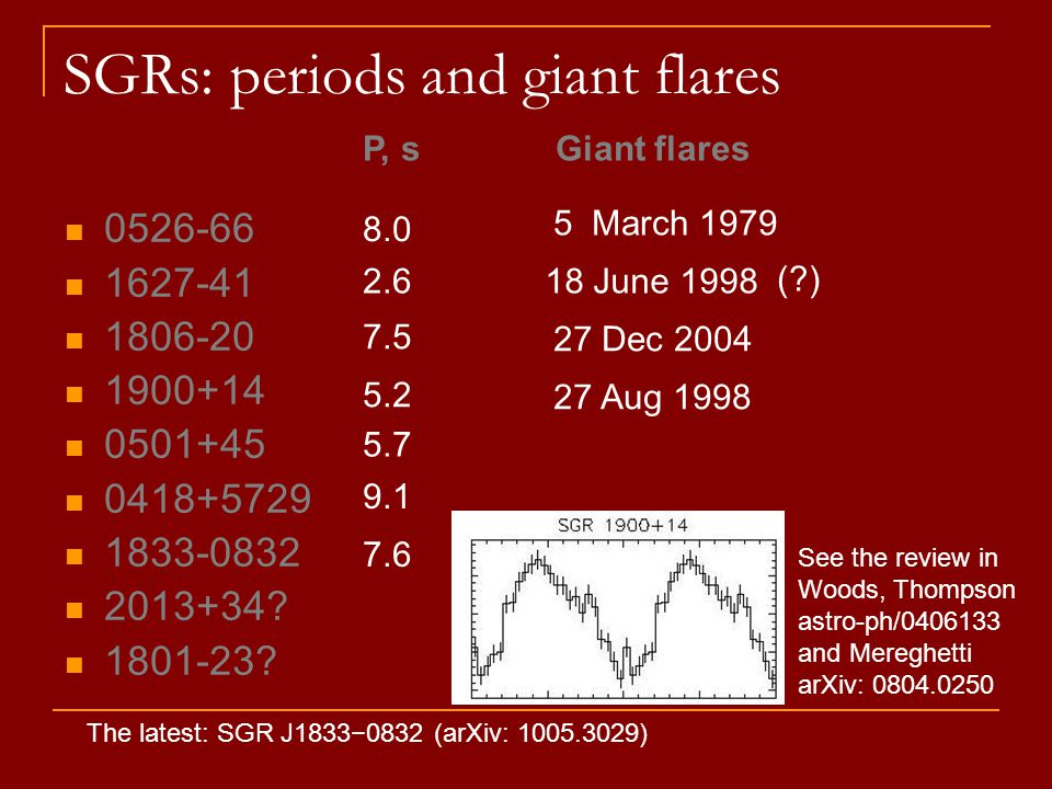 SGRs: periods and giant flares 0526-66 1627-41 1806-20 1900+14 0501+45 0418+5729 1833-0832 2013+34.