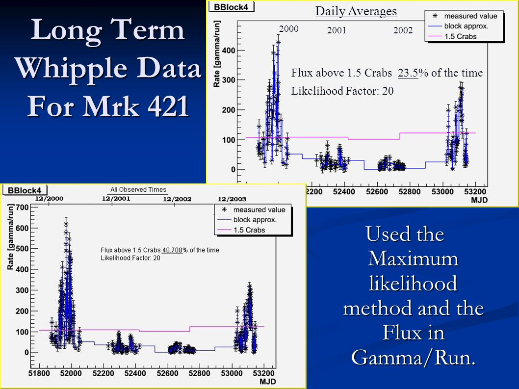 Long Term Whipple Data For Mrk 421 2000 20012002 Flux above 1.5 Crabs 23.5% of the time Likelihood Factor: 20 Daily Averages Used the Maximum likelihood method and the Flux in Gamma/Run.