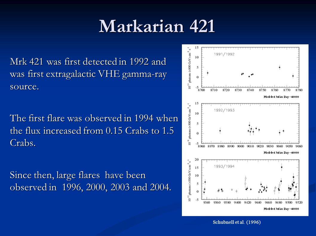 Spectral Energy Distribution One zone SSC( Synchrotron Self-Compton) model Synchrotron Inverse Compton with Extragalactic extinction B V Mrk 421 SED from Blazejowski et al.