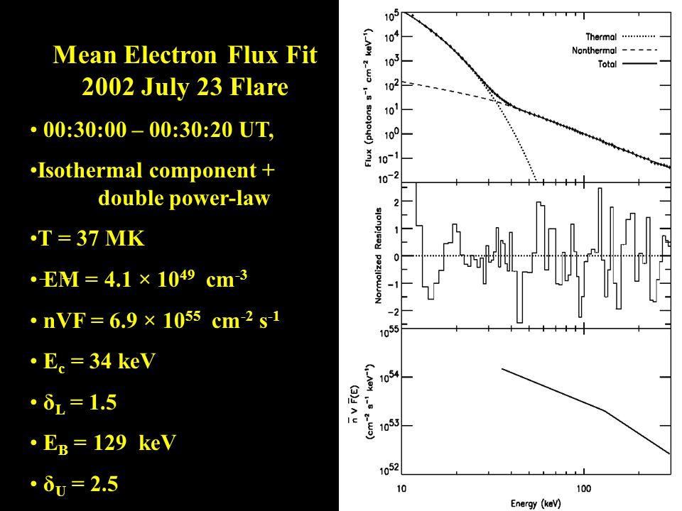 Mean Electron Flux Fit 2002 July 23 Flare 00:30:00 – 00:30:20 UT, Isothermal component + double power-law T = 37 MK EM = 4.1 × 10 49 cm -3 nVF = 6.9 × 10 55 cm -2 s -1 E c = 34 keV δ L = 1.5 E B = 129 keV δ U = 2.5 _ _