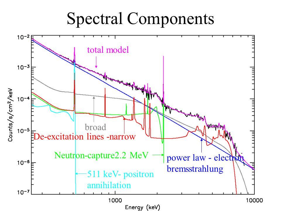 Spectral Components 511 keV- positron annihilation Neutron-capture2.2 MeV power law - electron bremsstrahlung De-excitation lines -narrow broad total model