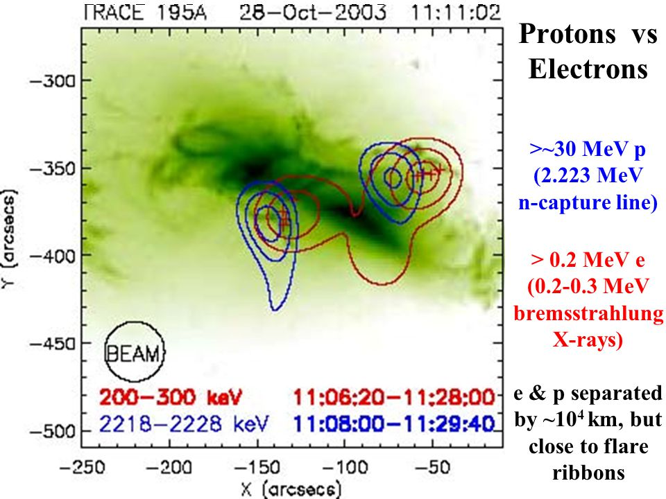 Protons vs Electrons >~30 MeV p (2.223 MeV n-capture line) > 0.2 MeV e (0.2-0.3 MeV bremsstrahlung X-rays) e & p separated by ~10 4 km, but close to flare ribbons