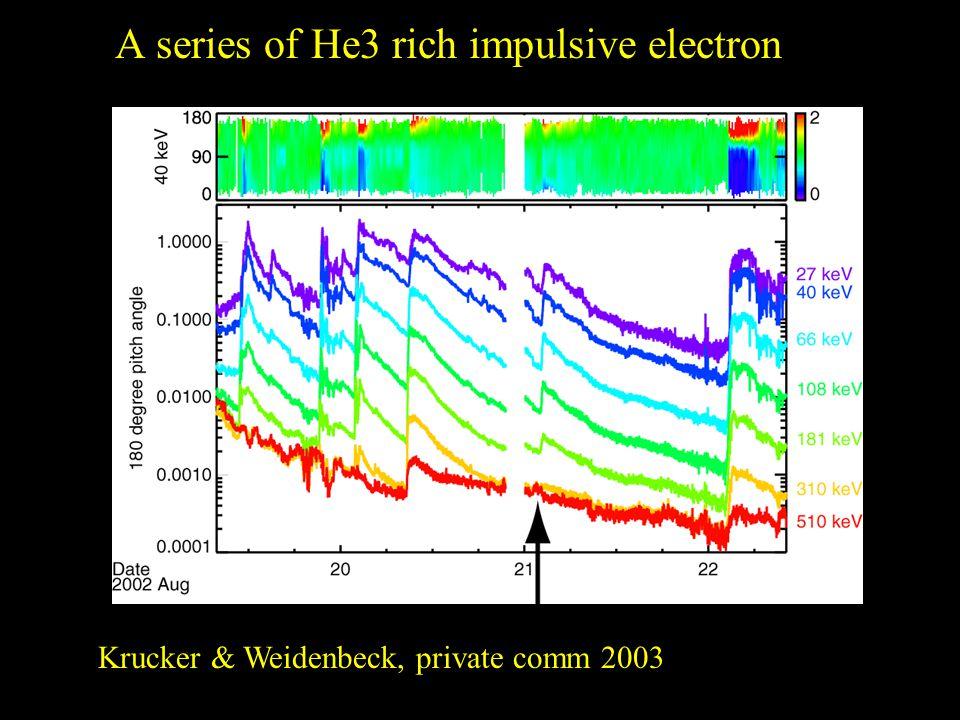 A series of He3 rich impulsive electron Krucker & Weidenbeck, private comm 2003