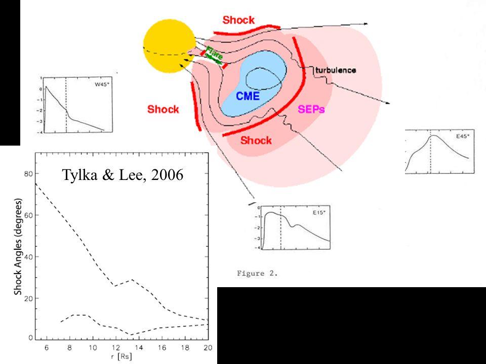 Tylka & Lee, 2006