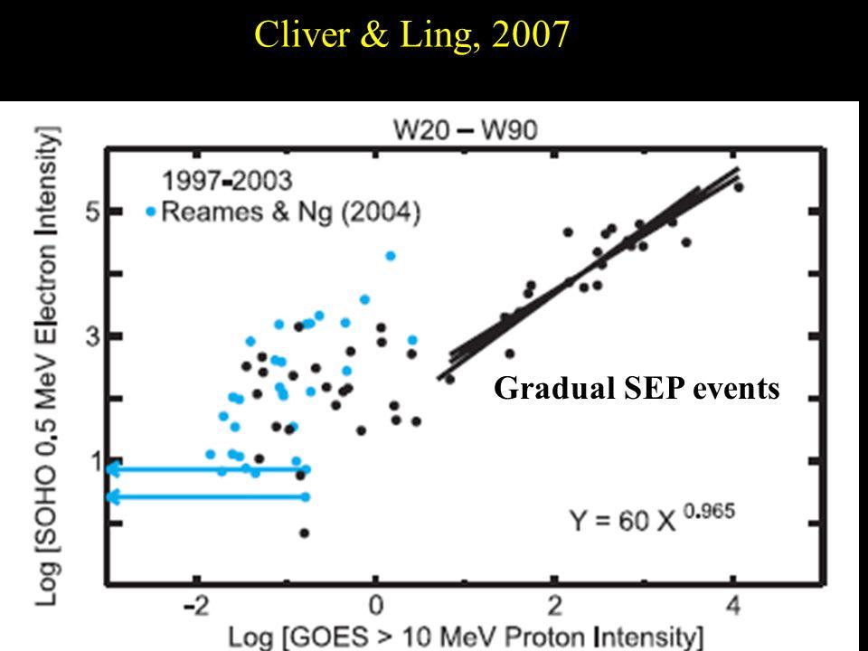 Cliver & Ling, 2007 Gradual SEP events