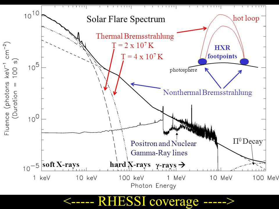 Π 0 Decay Nonthermal Bremsstrahlung Thermal Bremsstrahlung Solar Flare Spectrum Positron and Nuclear Gamma-Ray lines T = 2 x 10 7 K T = 4 x 10 7 K hot loop HXR footpoints soft X-rays hard X-rays g -rays  photosphere