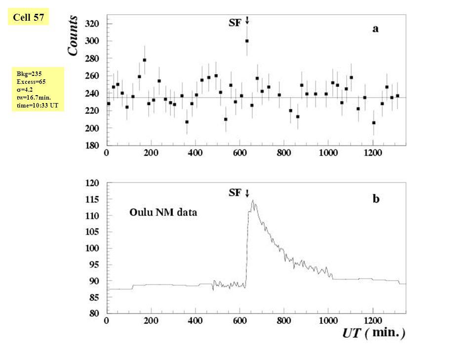 Cell 57 Bkg=235 Excess=65  =4.2 tw=16.7min. time=10:33 UT