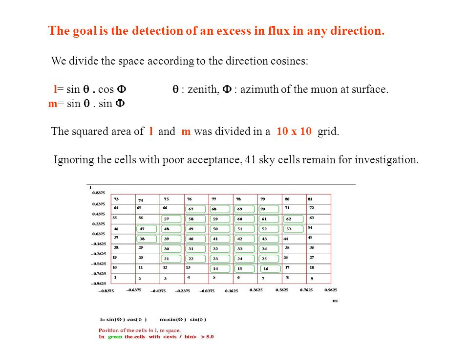 The goal is the detection of an excess in flux in any direction. We divide the space according to the direction cosines: l= sin  cos   : zenith,