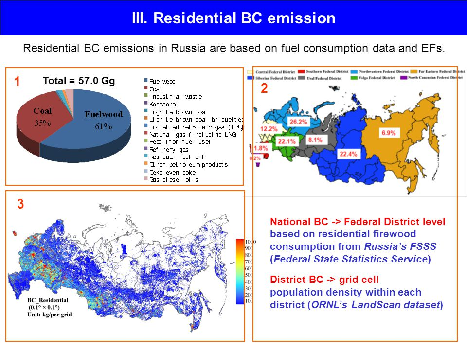 III. Residential BC emission Residential BC emissions in Russia are based on fuel consumption data and EFs. National BC -> Federal District level base