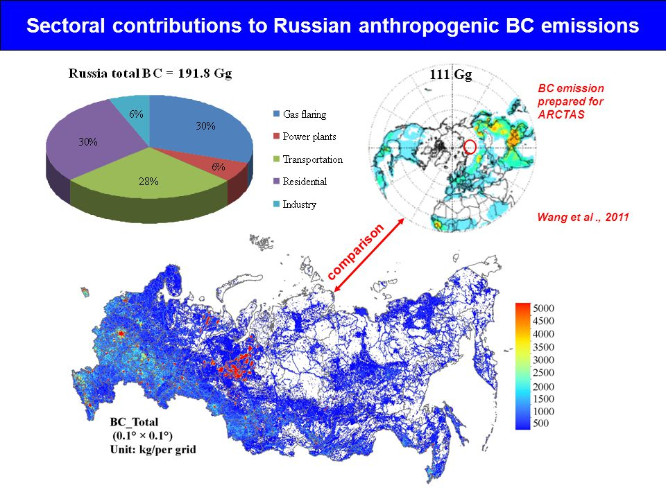 Sectoral contributions to Russian anthropogenic BC emissions Wang et al., 2011 BC emission prepared for ARCTAS 111 Gg comparison