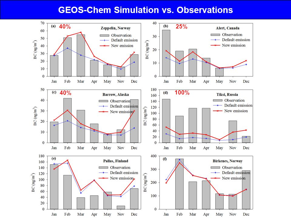 GEOS-Chem Simulation vs. Observations 40% 25% 40% 100%